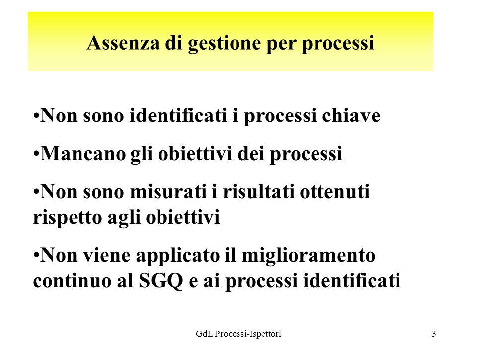 GdL Processi-Ispettori3 Assenza di gestione per processi Non sono identificati i processi chiave Mancano gli obiettivi dei processi Non sono misurati i risultati ottenuti rispetto agli obiettivi Non viene applicato il miglioramento continuo al SGQ e ai processi identificati