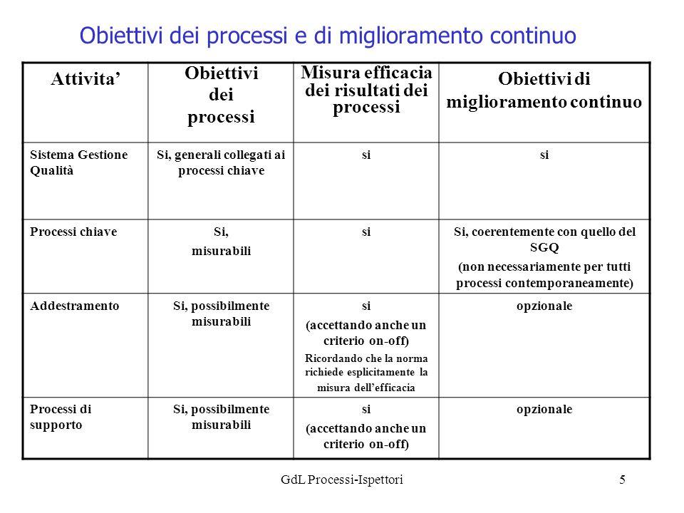GdL Processi-Ispettori5 Obiettivi dei processi e di miglioramento continuo Attivita Obiettivi dei processi Misura efficacia dei risultati dei processi Obiettivi di miglioramento continuo Sistema Gestione Qualità Si, generali collegati ai processi chiave si Processi chiaveSi, misurabili siSi, coerentemente con quello del SGQ (non necessariamente per tutti processi contemporaneamente) AddestramentoSi, possibilmente misurabili si (accettando anche un criterio on-off) Ricordando che la norma richiede esplicitamente la misura dellefficacia opzionale Processi di supporto Si, possibilmente misurabili si (accettando anche un criterio on-off) opzionale