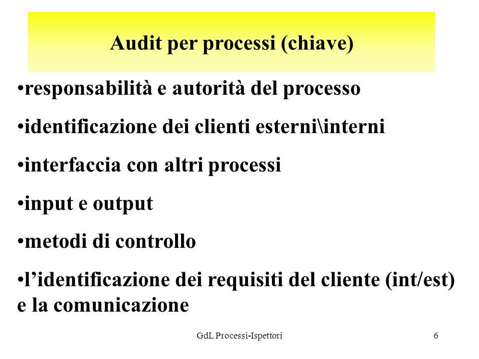 GdL Processi-Ispettori6 Audit per processi (chiave) responsabilità e autorità del processo identificazione dei clienti esterni\interni interfaccia con altri processi input e output metodi di controllo lidentificazione dei requisiti del cliente (int/est) e la comunicazione