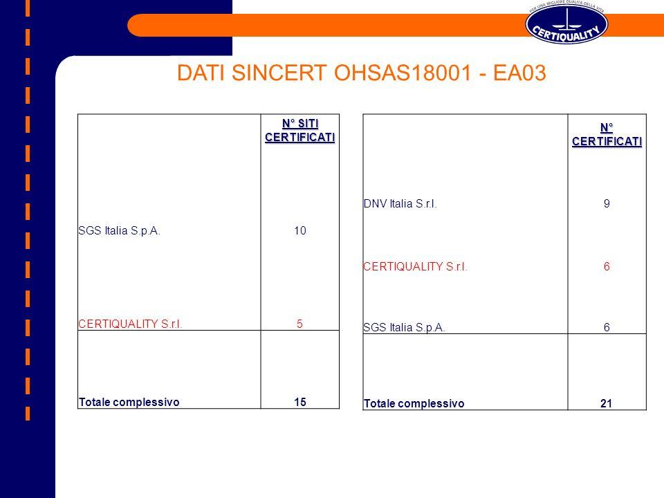 N° SITI CERTIFICATI SGS Italia S.p.A.10 CERTIQUALITY S.r.l.5 Totale complessivo15 N° CERTIFICATI DNV Italia S.r.l.9 CERTIQUALITY S.r.l.6 SGS Italia S.p.A.6 Totale complessivo21 DATI SINCERT OHSAS18001 - EA03