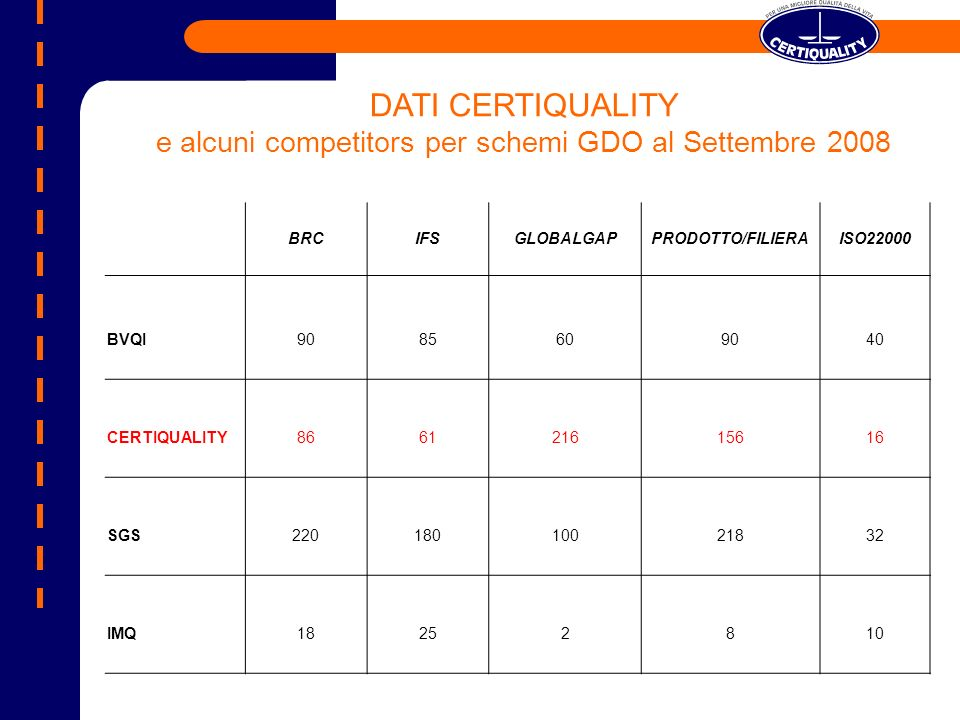 BRCIFSGLOBALGAPPRODOTTO/FILIERAISO22000 BVQI9085609040 CERTIQUALITY866121615616 SGS22018010021832 IMQ18252810 DATI CERTIQUALITY e alcuni competitors per schemi GDO al Settembre 2008