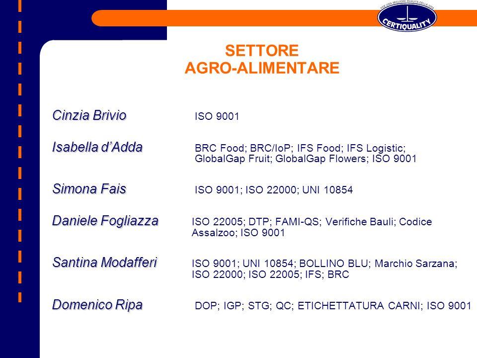 SETTORE AGRO-ALIMENTARE Cinzia Brivio Cinzia Brivio ISO 9001 Isabella dAdda Isabella dAdda BRC Food; BRC/IoP; IFS Food; IFS Logistic; GlobalGap Fruit; GlobalGap Flowers; ISO 9001 Simona Fais Simona Fais ISO 9001; ISO 22000; UNI 10854 Daniele Fogliazza Daniele Fogliazza ISO 22005; DTP; FAMI-QS; Verifiche Bauli; Codice Assalzoo; ISO 9001 Santina Modafferi Santina Modafferi ISO 9001; UNI 10854; BOLLINO BLU; Marchio Sarzana; ISO 22000; ISO 22005; IFS; BRC Domenico Ripa Domenico Ripa DOP; IGP; STG; QC; ETICHETTATURA CARNI; ISO 9001