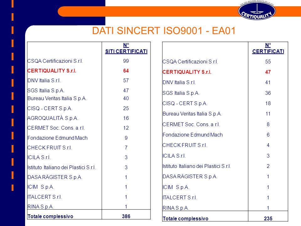 N° SITI CERTIFICATI CSQA Certificazioni S.r.l.99 CERTIQUALITY S.r.l.64 DNV Italia S.r.l.57 SGS Italia S.p.A.47 Bureau Veritas Italia S.p.A.40 CISQ - CERT S.p.A.25 AGROQUALITÀ S.p.A.16 CERMET Soc.