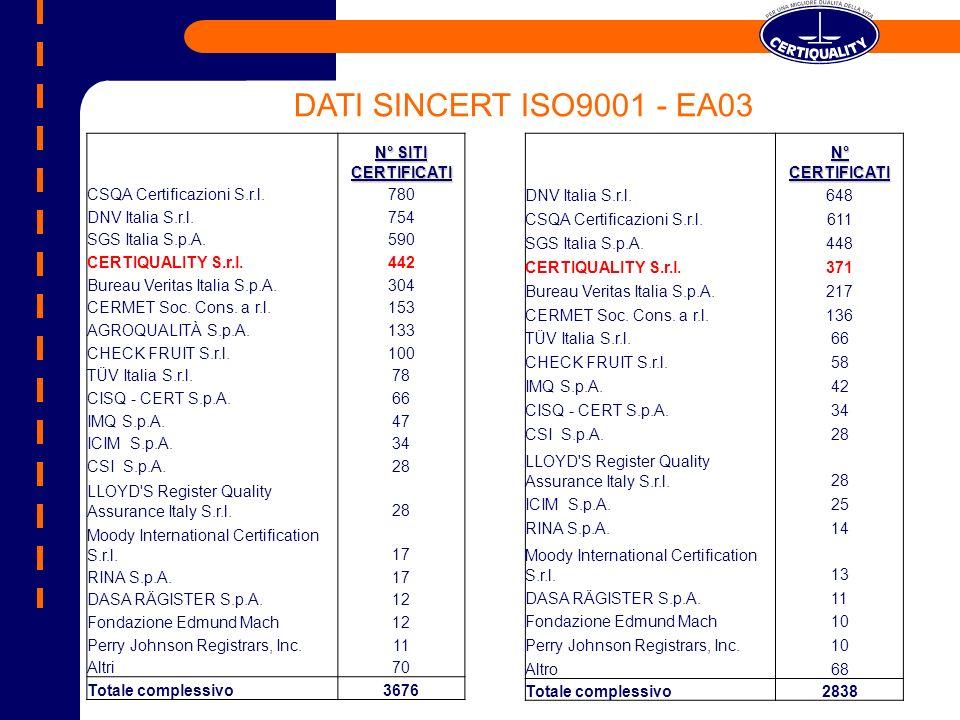 N°CERTIFICATI DNV Italia S.r.l.648 CSQA Certificazioni S.r.l.611 SGS Italia S.p.A.448 CERTIQUALITY S.r.l.371 Bureau Veritas Italia S.p.A.217 CERMET Soc.