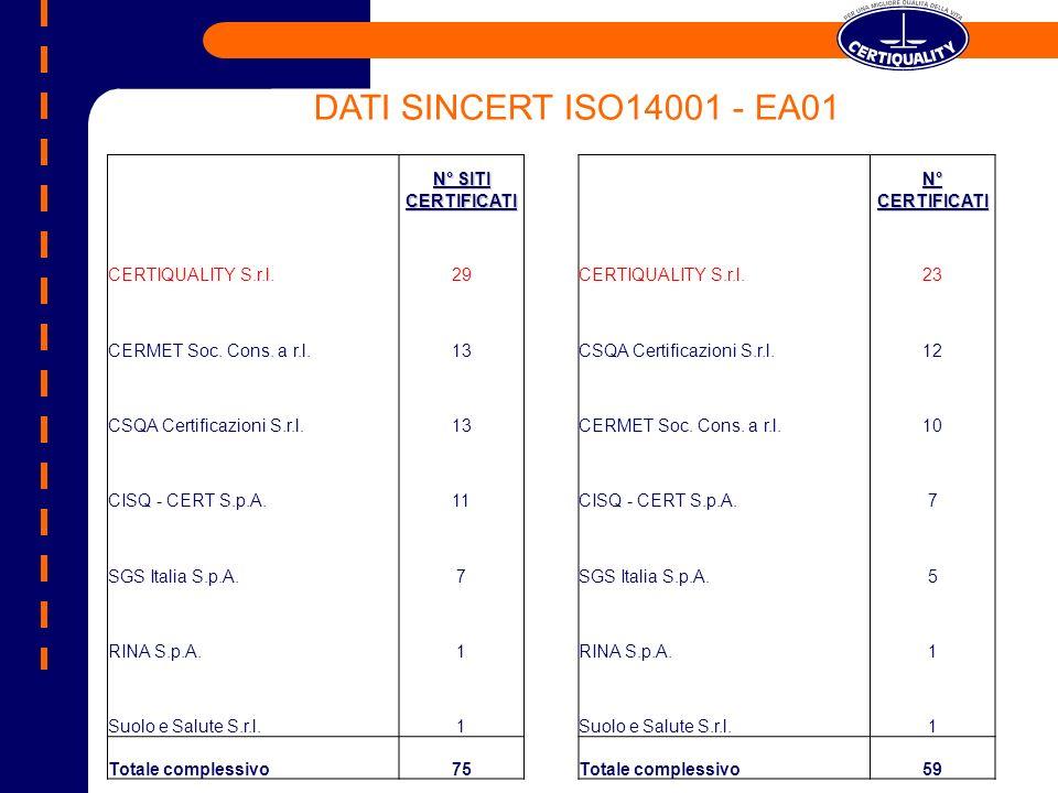 N° CERTIFICATI CERTIQUALITY S.r.l.23 CSQA Certificazioni S.r.l.12 CERMET Soc.