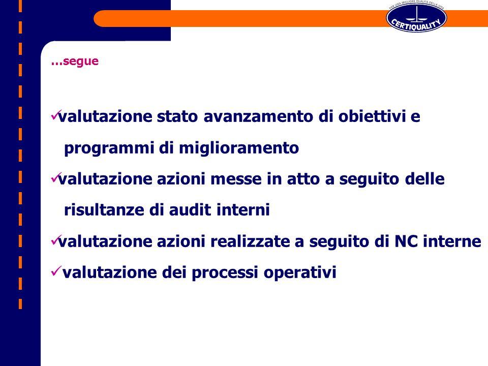 valutazione stato avanzamento di obiettivi e programmi di miglioramento valutazione azioni messe in atto a seguito delle risultanze di audit interni valutazione azioni realizzate a seguito di NC interne valutazione dei processi operativi …segue