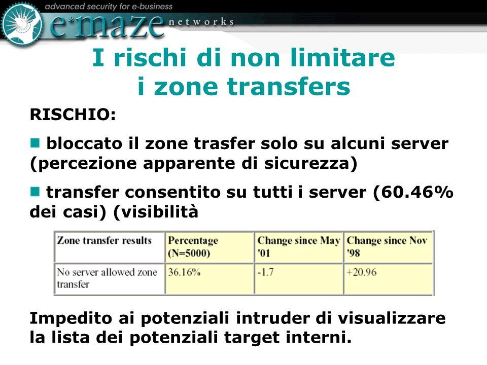 I rischi di non limitare i zone transfers Impedito ai potenziali intruder di visualizzare la lista dei potenziali target interni.