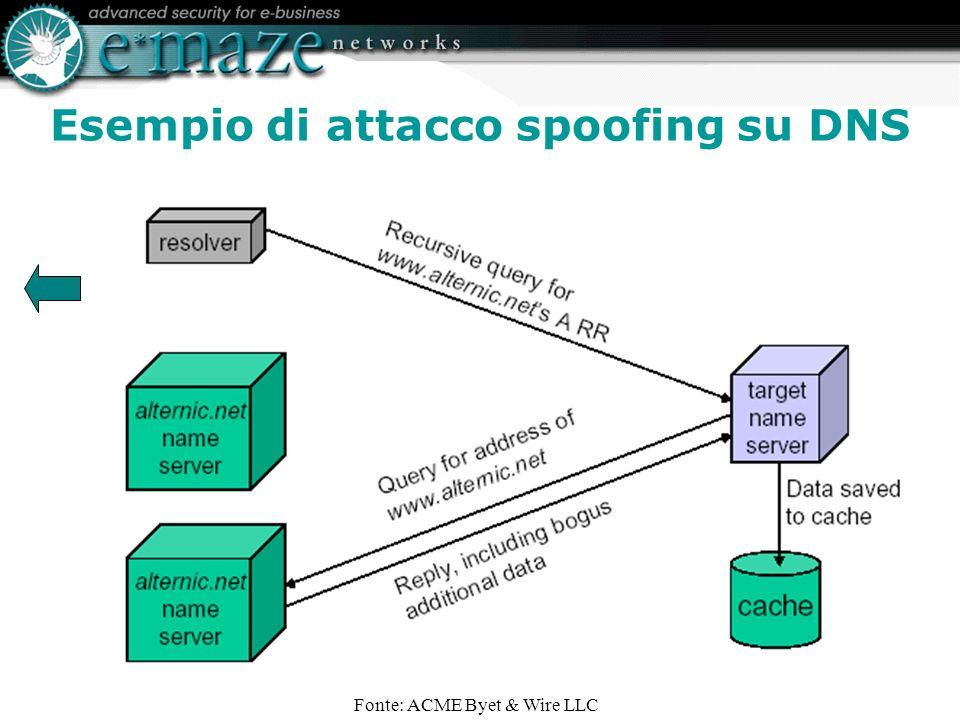 Esempio di attacco spoofing su DNS Fonte: ACME Byet & Wire LLC