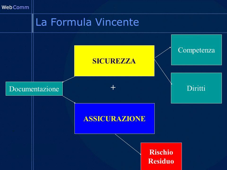 La Formula Vincente SICUREZZA ASSICURAZIONE + Competenza Diritti Rischio Residuo Documentazione