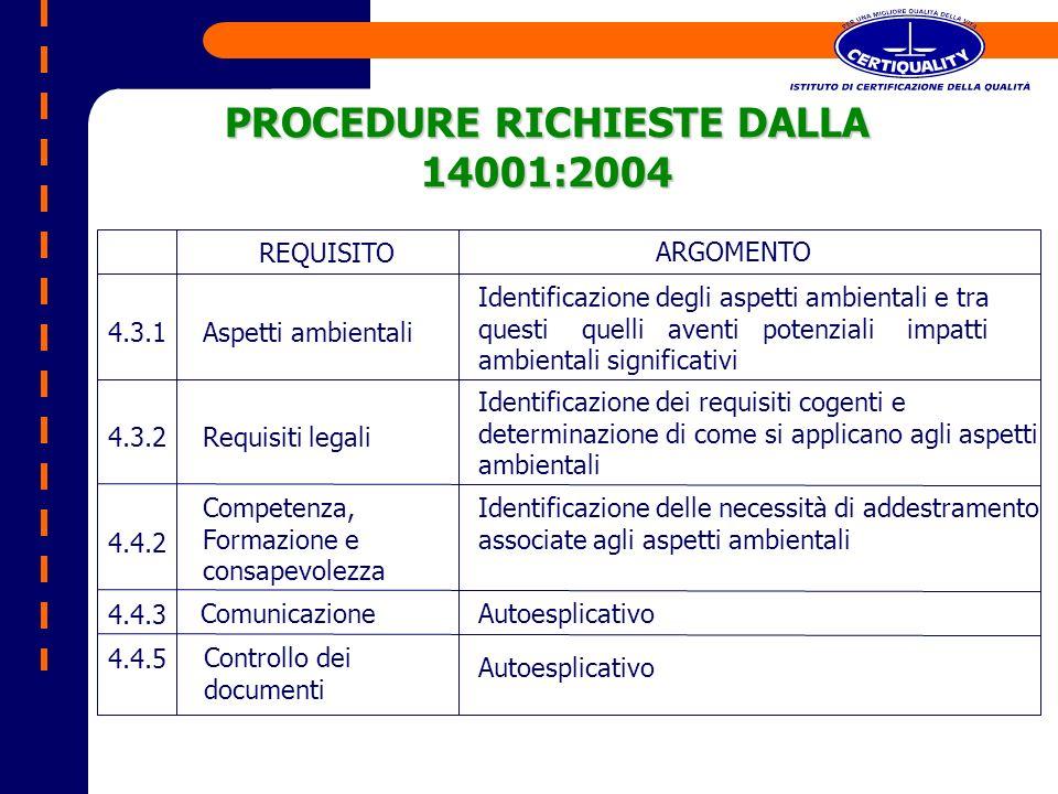 PROCEDURE RICHIESTE DALLA 14001:2004 REQUISITO ARGOMENTO 4.3.1Aspetti ambientali Identificazione degli aspetti ambientali e tra questi quelli aventi p