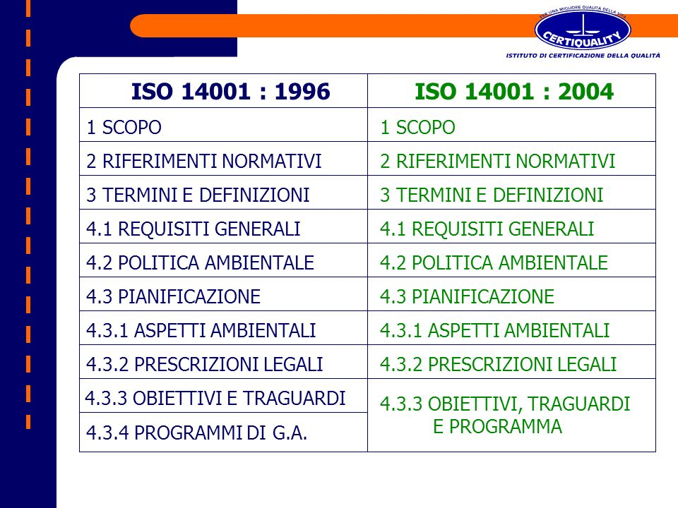 ISO 14001 : 1996ISO 14001 : 2004 1 SCOPO 2 RIFERIMENTI NORMATIVI 3 TERMINI E DEFINIZIONI 4.1 REQUISITI GENERALI 4.2 POLITICA AMBIENTALE 4.3 PIANIFICAZ