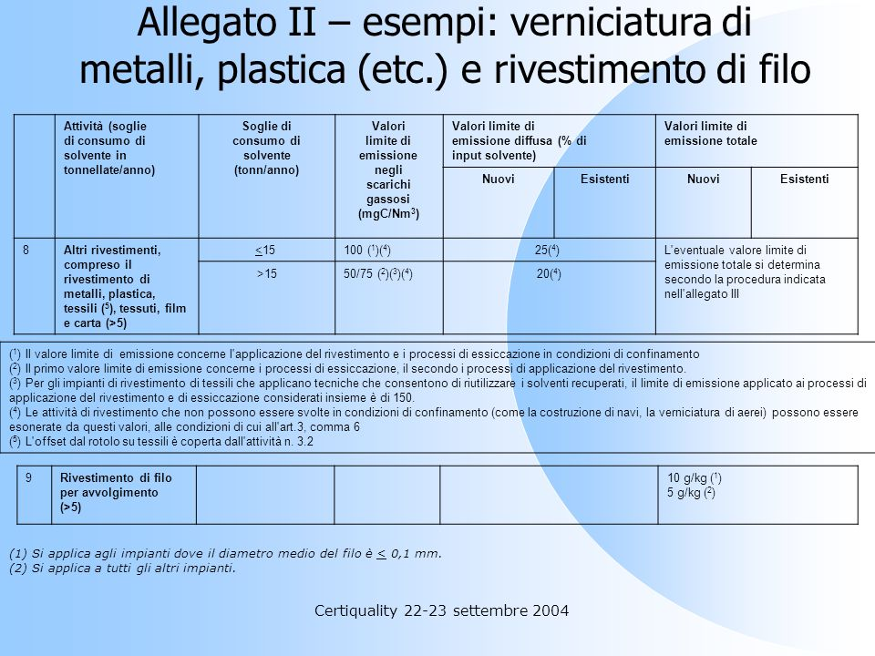 Certiquality 22-23 settembre 2004 Gli impianti di cui all'articolo 1 rispettano i valori limite di emissione negli scarichi gassosi e i valori limite