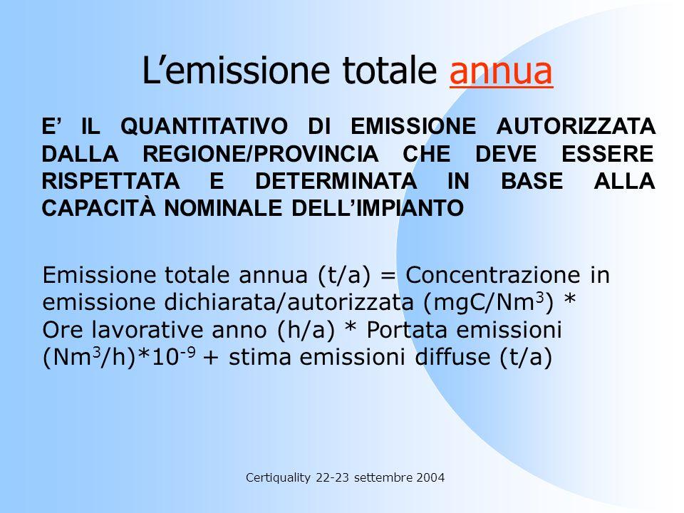 Certiquality 22-23 settembre 2004 EMISSIONE DIFFUSE DI COV NELLACQUA EMISSIONE TOTALE = SCARICHI GASSOSI + EMISSIONI DIFFUSE EMISSIONE DIFFUSE DI COV