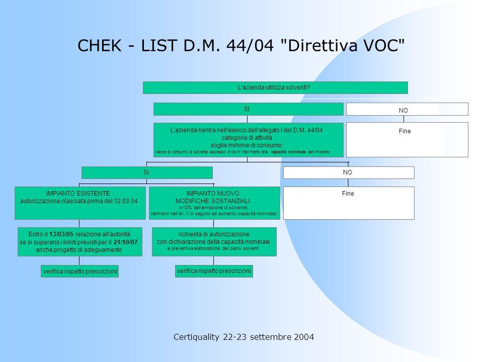 Certiquality 22-23 settembre 2004 IMPIANTI ESISTENTI Gli impianti esistenti dovranno presentare, entro il 12 marzo 2005, allautorità una relazione sul