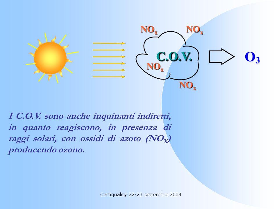 Certiquality 22-23 settembre 2004 I C.O.V. consistono in una serie di composti organici quali: idrocarburi aromatici e alifatici, alcooli, chetoni, es