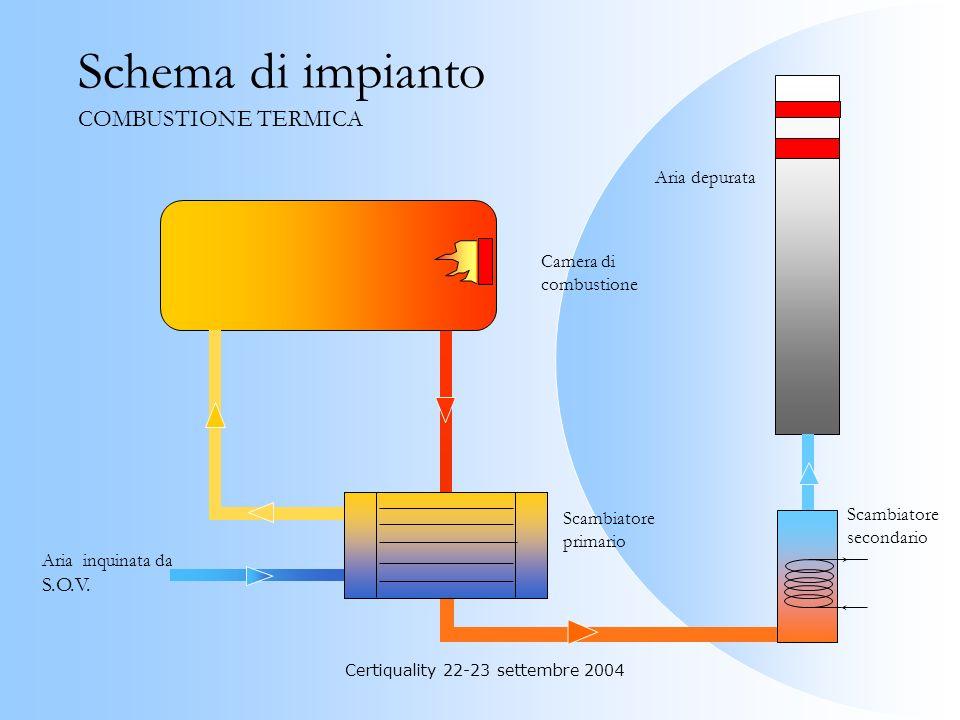 Certiquality 22-23 settembre 2004 Combustione Termica In questi impianti le S.O.V. sono convertite in CO 2 e H 2 0 con temperature superiori ai 720°C