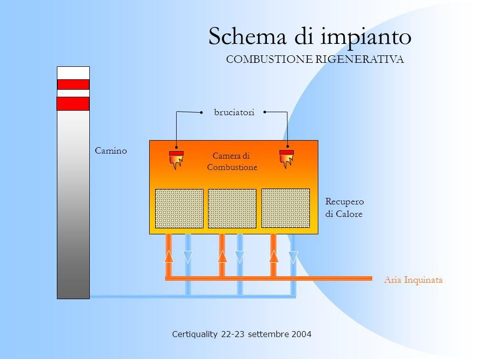 Certiquality 22-23 settembre 2004 Applicabilità: Concentrazione di S.O.V. inferiori al 50% del Li. (Limite inferiore di infiammabilità) Assenza di sos