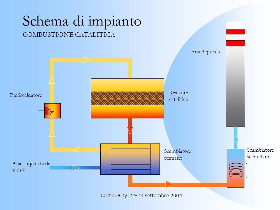 Certiquality 22-23 settembre 2004 In questi impianti le S.O.V. sono convertite in CO 2 e H 2 O a bassa temperatura (250-350°C) in presenza di un oppor