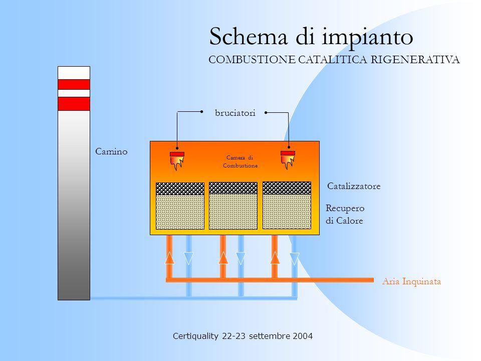Certiquality 22-23 settembre 2004 Aria depurata Aria inquinata da S.O.V. Preriscaldatore Reattore catalitico Scambiatore primario COMBUSTIONE CATALITI