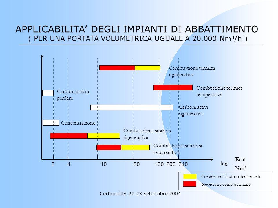 Certiquality 22-23 settembre 2004 Aria inquinata Aria depurata Aria riscaldata Aria ad alta concentrazione di S.O.V. Schema di impianto CONCENTRATORI