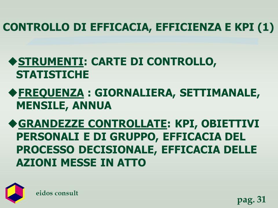 pag. 31 eidos consult STRUMENTI: CARTE DI CONTROLLO, STATISTICHE FREQUENZA : GIORNALIERA, SETTIMANALE, MENSILE, ANNUA GRANDEZZE CONTROLLATE: KPI, OBIE