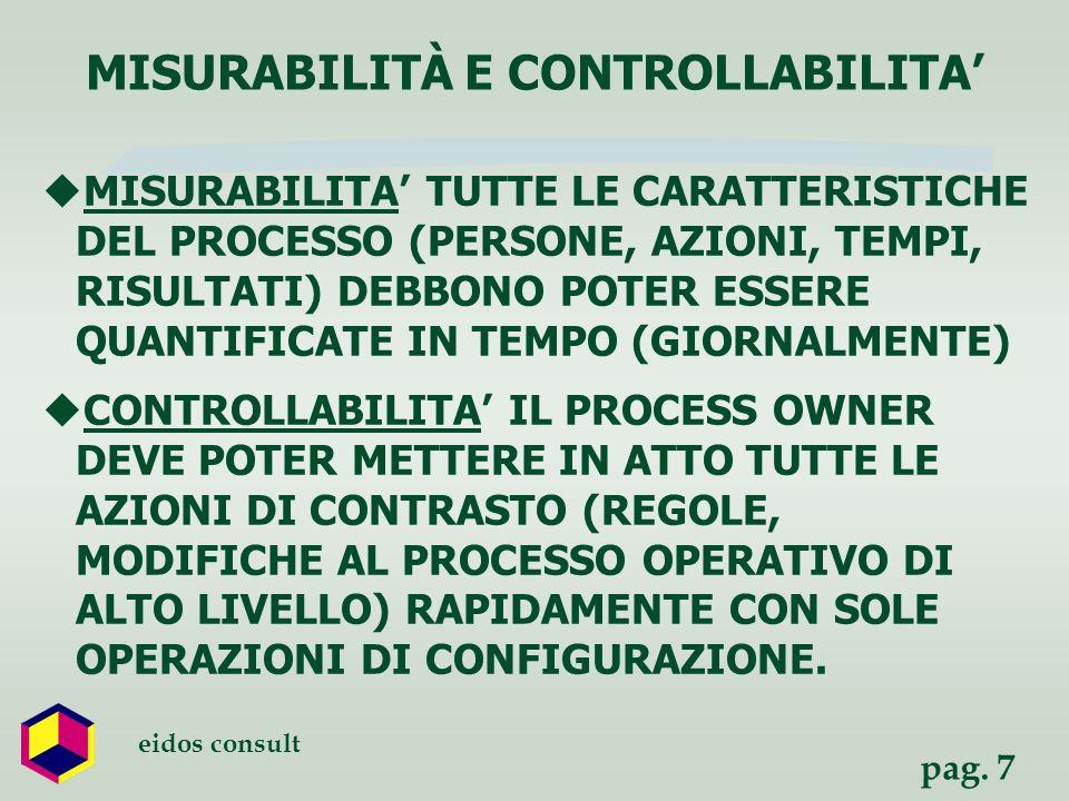 pag. 7 eidos consult MISURABILITA TUTTE LE CARATTERISTICHE DEL PROCESSO (PERSONE, AZIONI, TEMPI, RISULTATI) DEBBONO POTER ESSERE QUANTIFICATE IN TEMPO