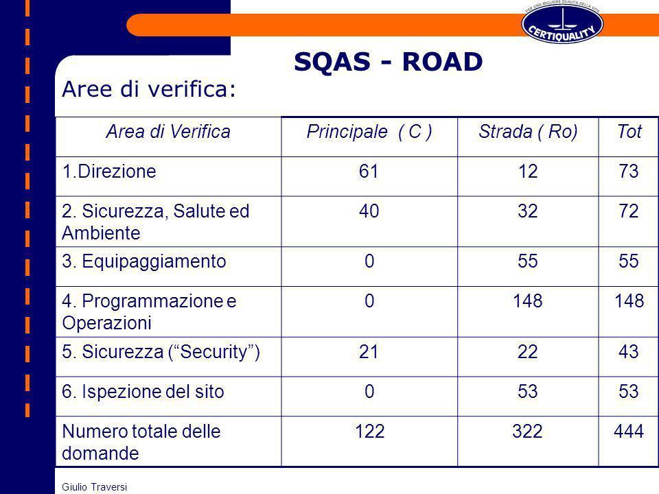 SQAS - ROAD Area di VerificaPrincipale ( C )Strada ( Ro)Tot 1.Direzione611273 2. Sicurezza, Salute ed Ambiente 403272 3. Equipaggiamento055 4. Program