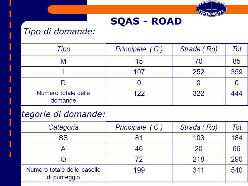 SQAS - ROAD TipoPrincipale ( C )Strada ( Ro)Tot M157085 I107252359 D000 Numero totale delle domande 122322444 Tipo di domande: CategoriaPrincipale ( C
