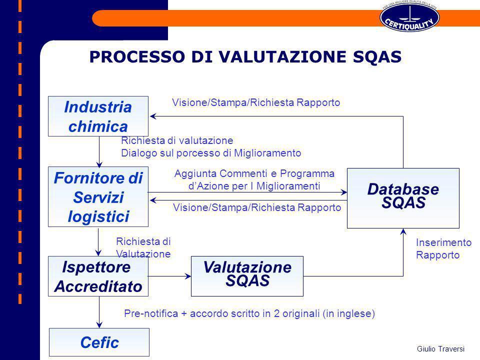 Richiesta di Valutazione Industria chimica Fornitore di Servizi logistici Ispettore Accreditato Database SQAS Aggiunta Commenti e Programma dAzione pe