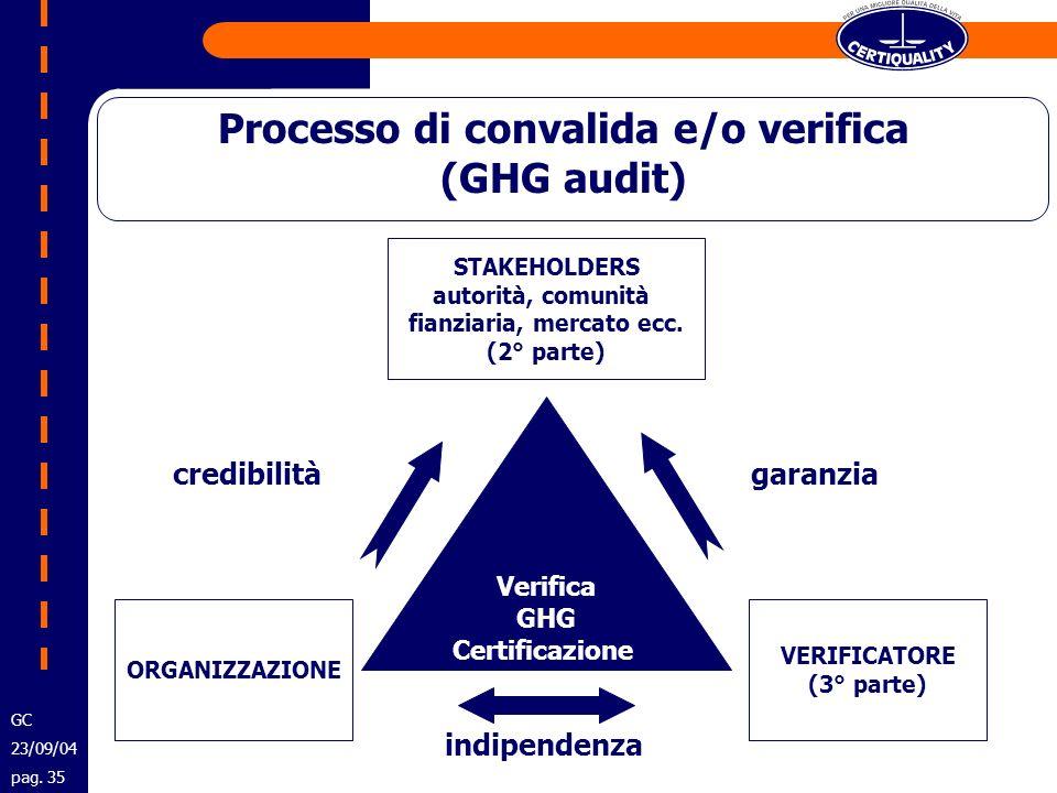 Processo di convalida e/o verifica (GHG audit) Verifica GHG Certificazione GHG ORGANIZZAZIONE VERIFICATORE (3° parte) STAKEHOLDERS autorità, comunità