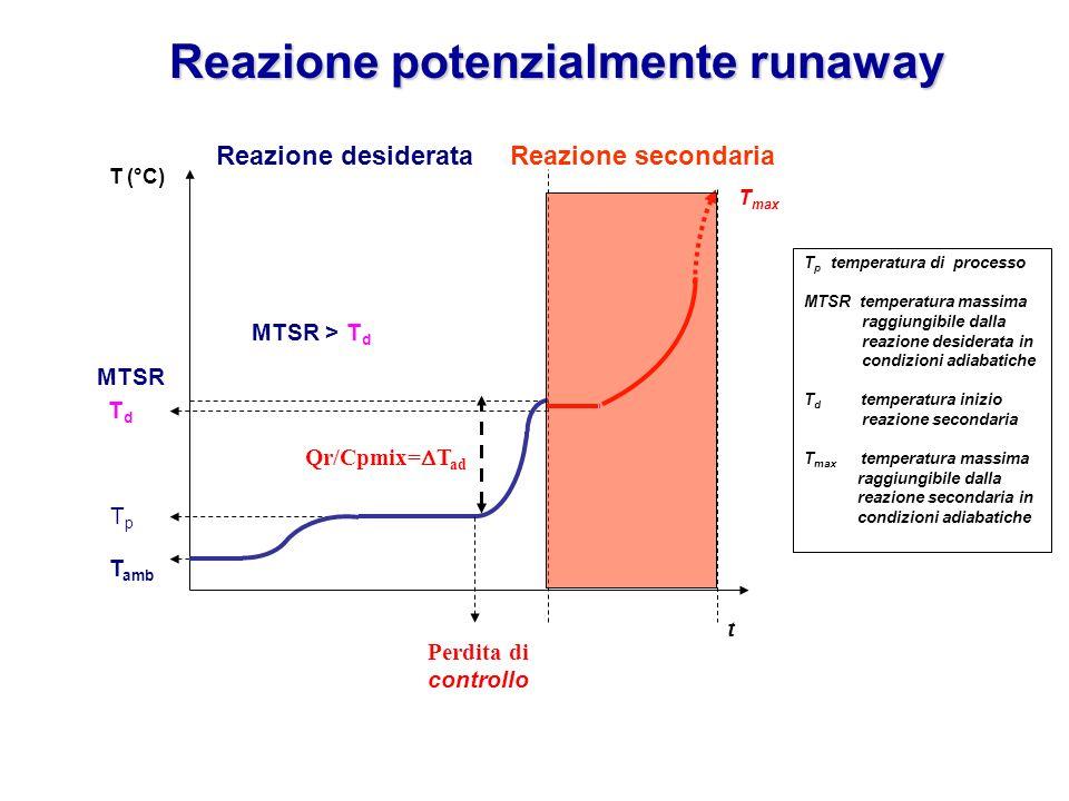 T amb TpTp MTSR TdTd T (°C) t Reazione desiderata Perdita di controllo T max T p temperatura di processo MTSR temperatura massima raggiungibile dalla