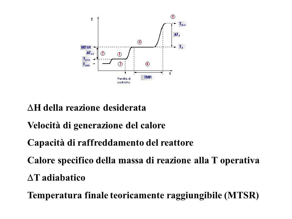 H della reazione desiderata Velocità di generazione del calore Capacità di raffreddamento del reattore Calore specifico della massa di reazione alla T