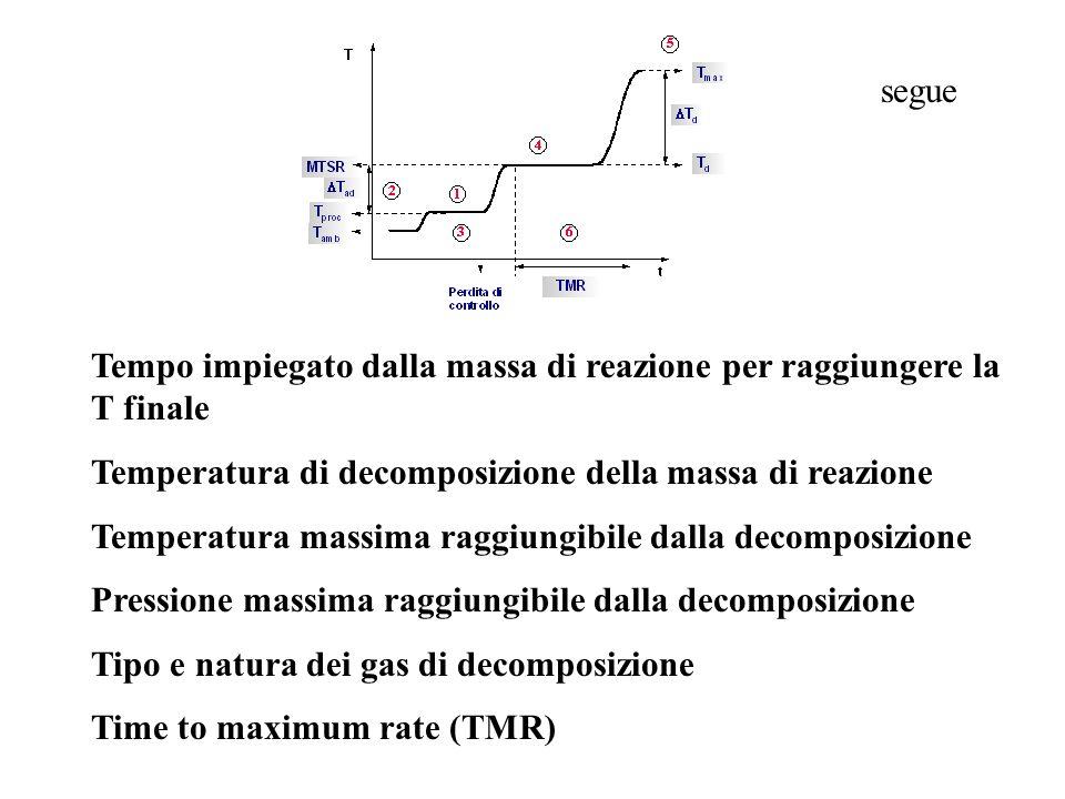 segue Tempo impiegato dalla massa di reazione per raggiungere la T finale Temperatura di decomposizione della massa di reazione Temperatura massima ra