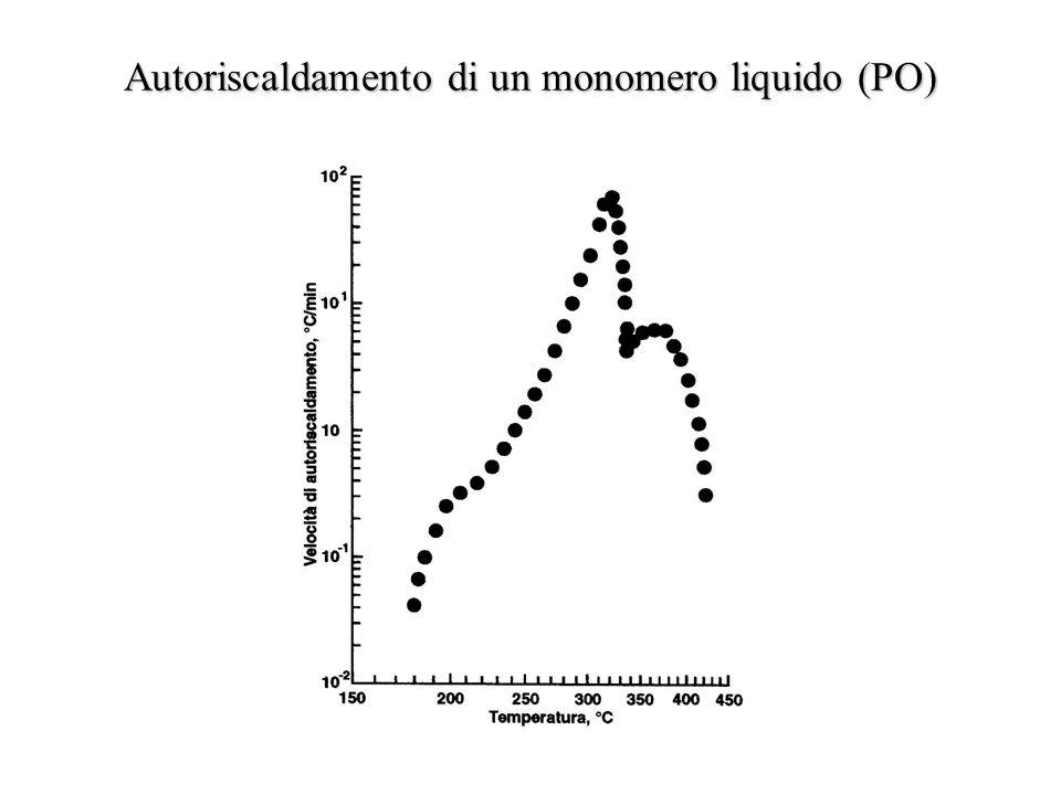 Autoriscaldamento di un monomero liquido (PO)