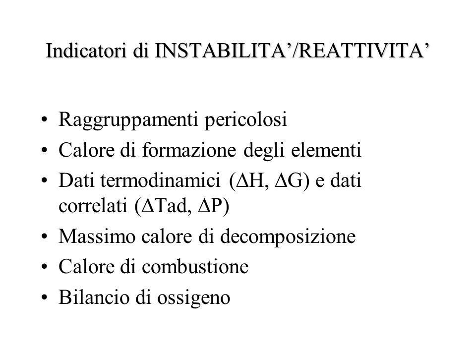 Indicatori di INSTABILITA/REATTIVITA Raggruppamenti pericolosi Calore di formazione degli elementi Dati termodinamici ( H, G) e dati correlati ( Tad,