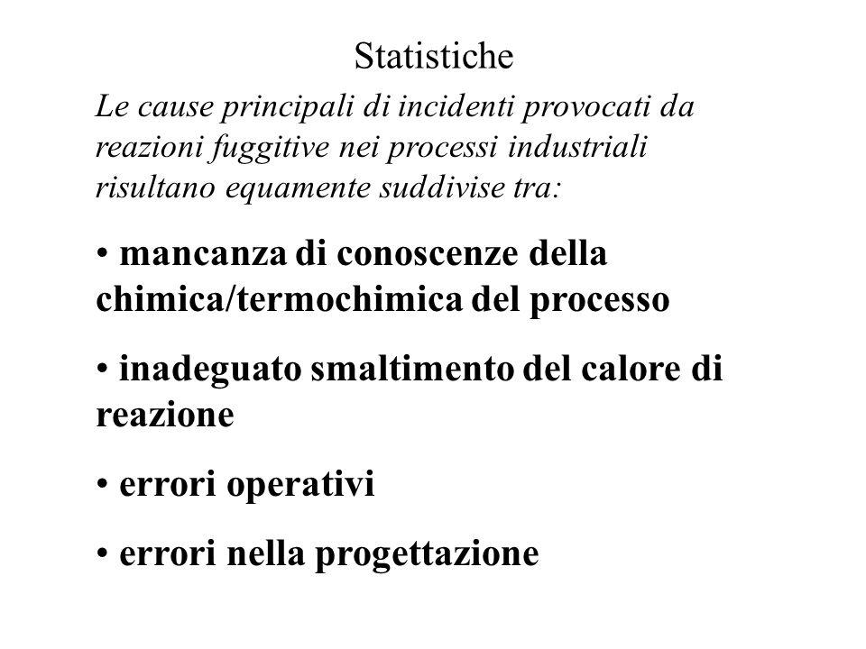 Statistiche Le cause principali di incidenti provocati da reazioni fuggitive nei processi industriali risultano equamente suddivise tra: mancanza di c