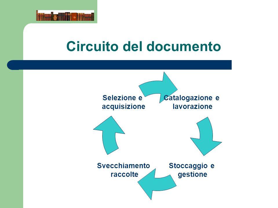Circuito del documento Catalogazione e lavorazione Stoccaggio e gestione Svecchiamento raccolte Selezione e acquisizione
