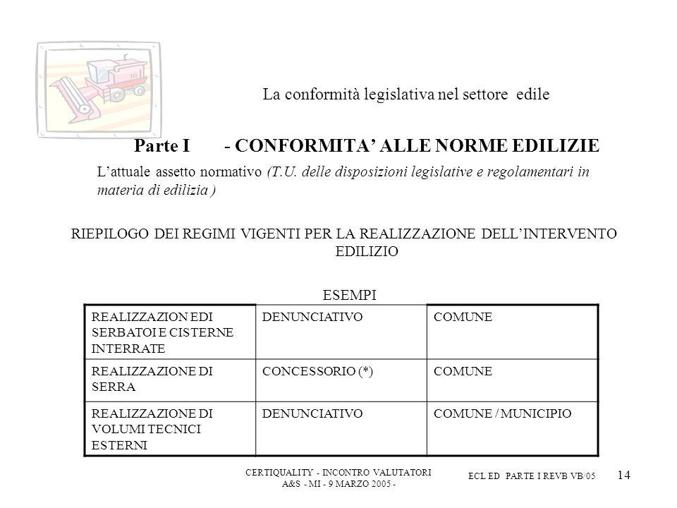 CERTIQUALITY - INCONTRO VALUTATORI A&S - MI - 9 MARZO 2005 - ECL ED PARTE I REVB VB/05 14 La conformità legislativa nel settore edile Parte I - CONFORMITA ALLE NORME EDILIZIE Lattuale assetto normativo (T.U.