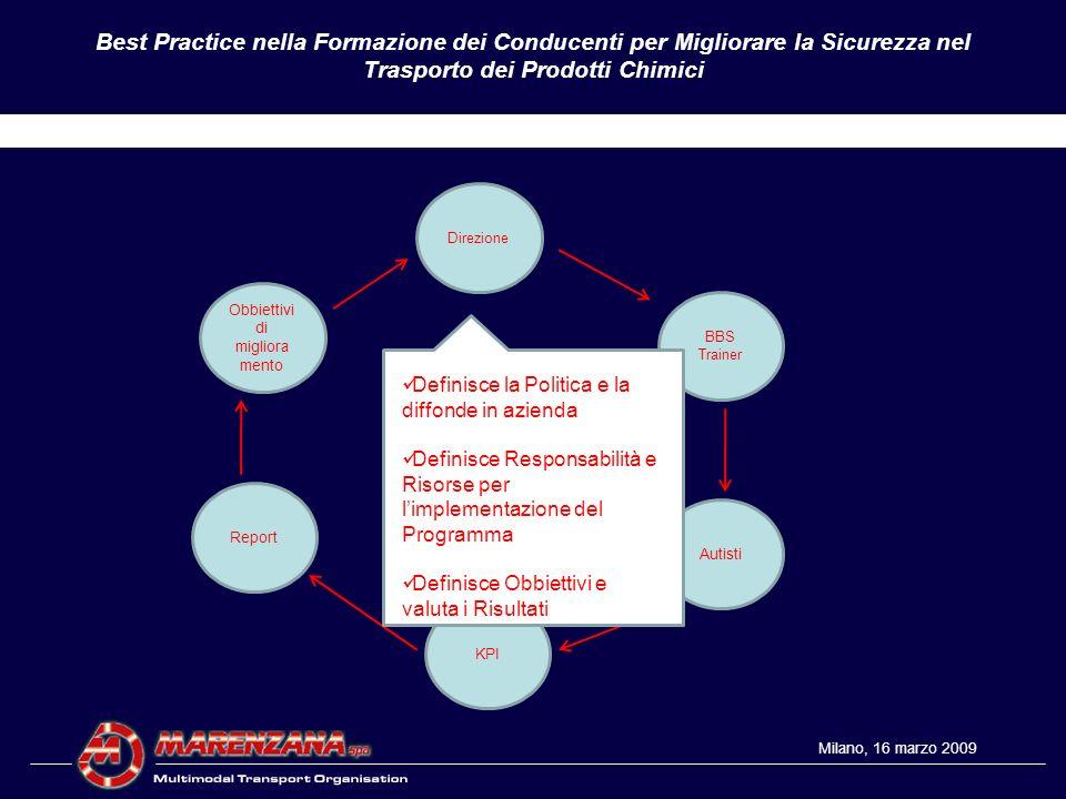 Best Practice nella Formazione dei Conducenti per Migliorare la Sicurezza nel Trasporto dei Prodotti Chimici Grazie per la Vostra attenzione Q&A Milano, 16 marzo 2009