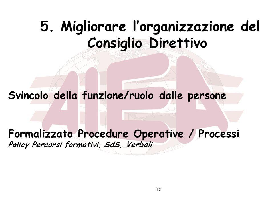 18 5. Migliorare lorganizzazione del Consiglio Direttivo Svincolo della funzione/ruolo dalle persone Formalizzato Procedure Operative / Processi Polic