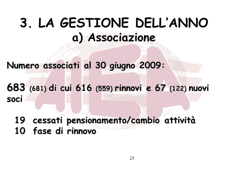 25 3. LA GESTIONE DELLANNO a) Associazione Numero associati al 30 giugno 2009: 683 (681) di cui 616 (559) rinnovi e 67 (122) nuovi soci 19 cessati pen