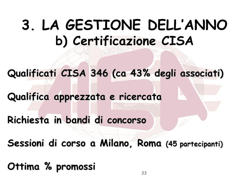 33 3. LA GESTIONE DELLANNO b) Certificazione CISA Qualificati CISA 346 (ca 43% degli associati) Qualifica apprezzata e ricercata Richiesta in bandi di