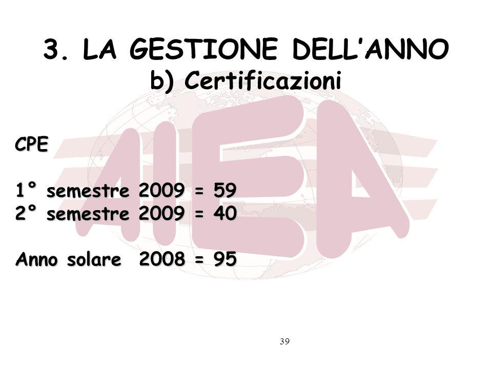 39 3. LA GESTIONE DELLANNO b) Certificazioni CPE 1° semestre 2009 = 59 2° semestre 2009 = 40 Anno solare 2008 = 95