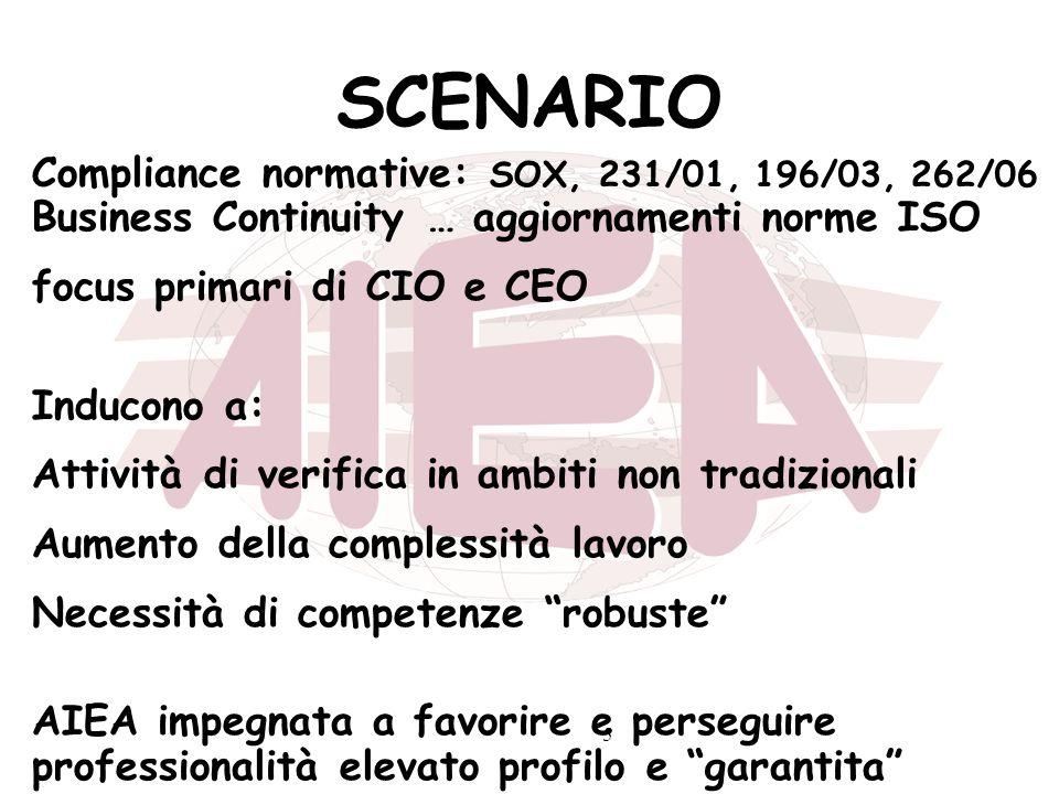 5 SCENARIO Compliance normative: SOX, 231/01, 196/03, 262/06 Business Continuity … aggiornamenti norme ISO focus primari di CIO e CEO Inducono a: Atti