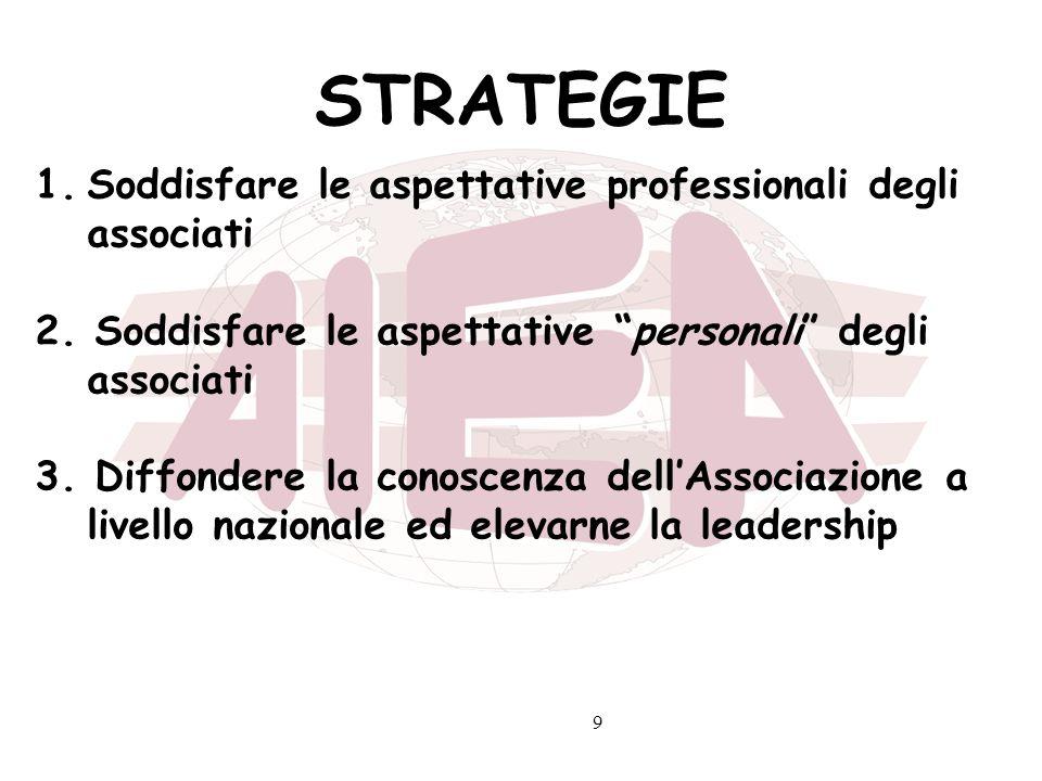 9 STRATEGIE 1.Soddisfare le aspettative professionali degli associati 2. Soddisfare le aspettative personali degli associati 3. Diffondere la conoscen