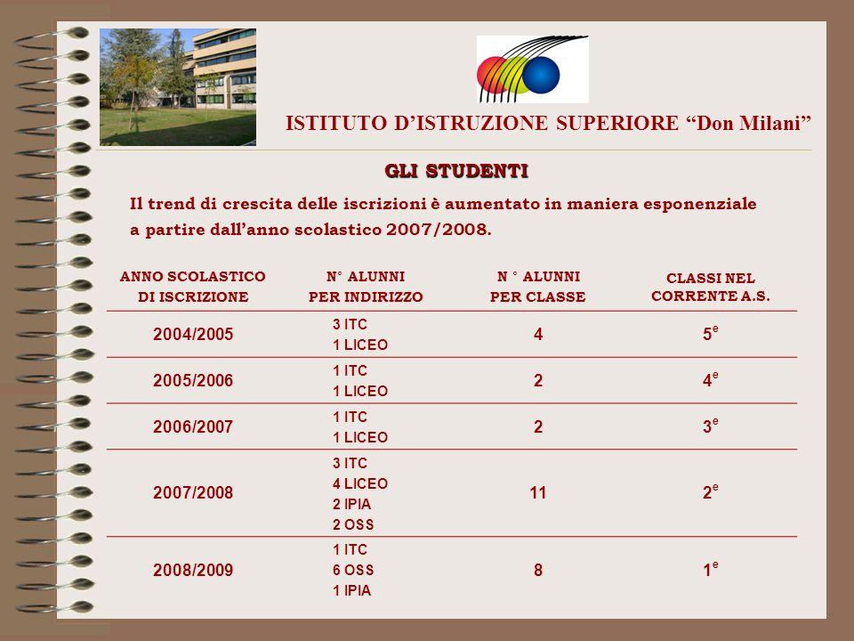 ISTITUTO DISTRUZIONE SUPERIORE Don Milani GLI STUDENTI Il trend di crescita delle iscrizioni è aumentato in maniera esponenziale a partire dallanno sc