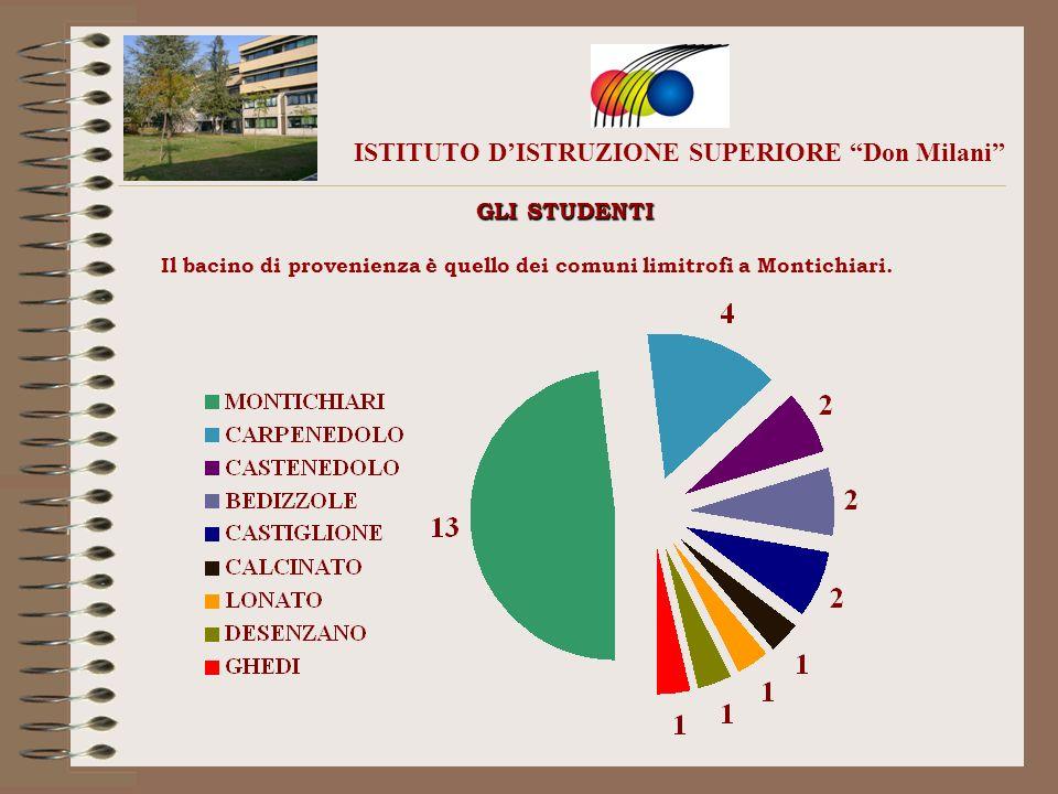 ISTITUTO DISTRUZIONE SUPERIORE Don Milani GLI STUDENTI Il bacino di provenienza è quello dei comuni limitrofi a Montichiari.