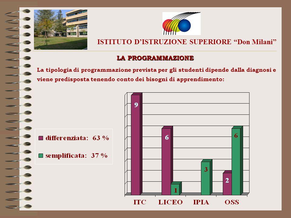 ISTITUTO DISTRUZIONE SUPERIORE Don Milani LA PROGRAMMAZIONE La tipologia di programmazione prevista per gli studenti dipende dalla diagnosi e viene pr
