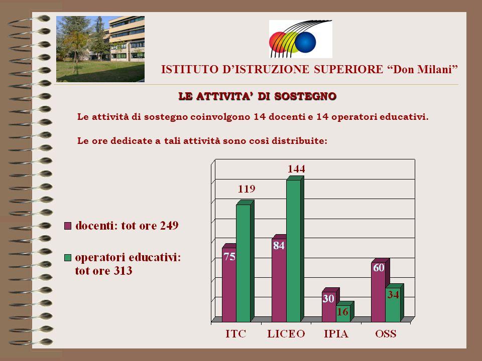 ISTITUTO DISTRUZIONE SUPERIORE Don Milani LE ATTIVITA DI SOSTEGNO Le attività di sostegno coinvolgono 14 docenti e 14 operatori educativi. Le ore dedi