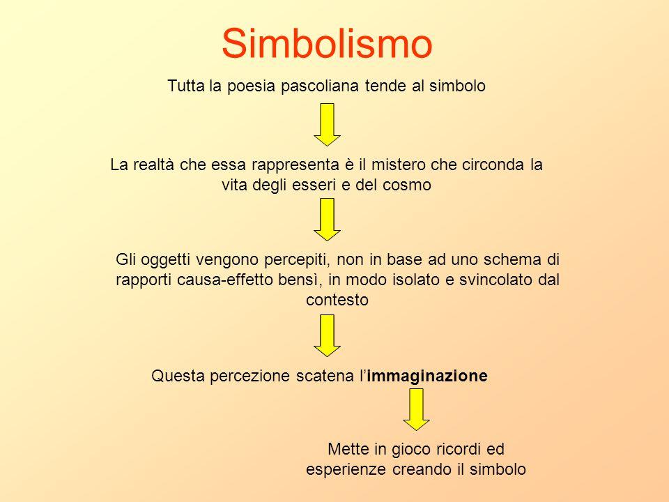 Simbolismo Tutta la poesia pascoliana tende al simbolo La realtà che essa rappresenta è il mistero che circonda la vita degli esseri e del cosmo Gli o
